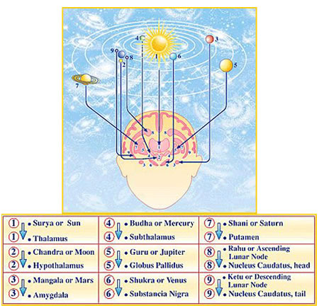Maharishi Jyotish Cosmic Counterparts